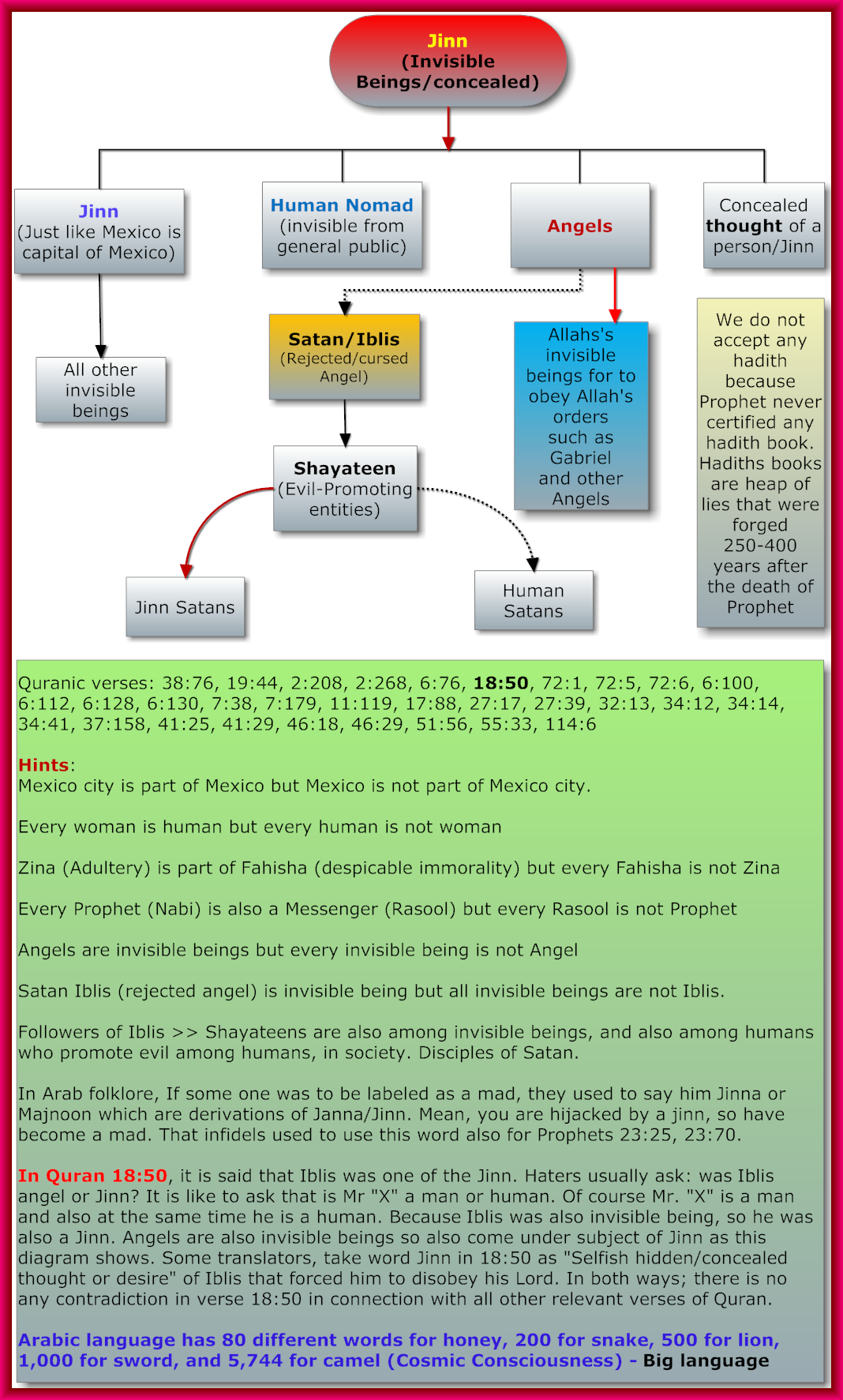 Jinn_Diagram