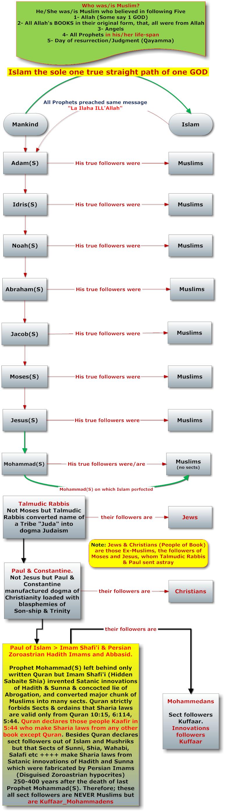 Islam_FlowChart1