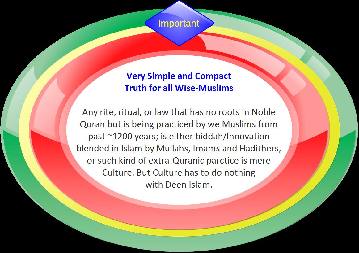 islamdeennotculture